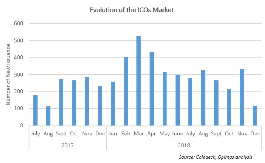 BNY Assets 1 crypto2-evolution-of-the-icos-market-chart