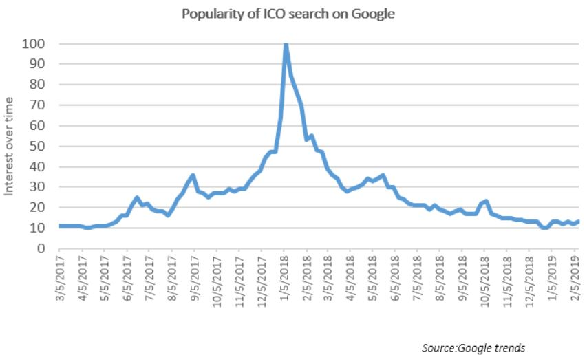 BNY Assets 2 crypto2-popularity-of-ico-search-on-google-chart