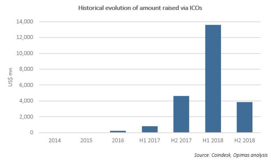 BNY Assets 3 crypto2-historical-evolution-of-amount-raise-via-icos-chart