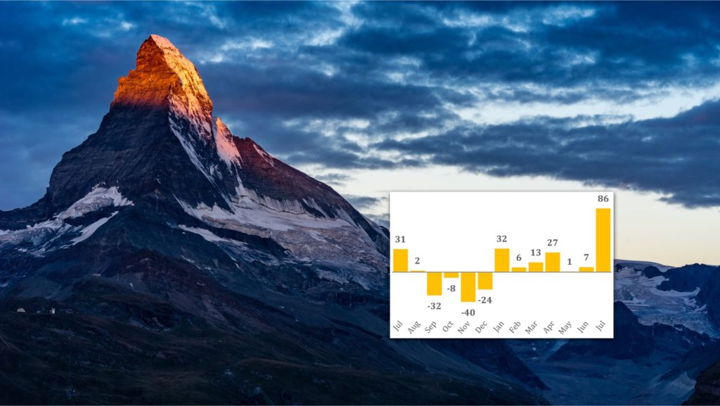 European-peak-as-for-ucits-in-july