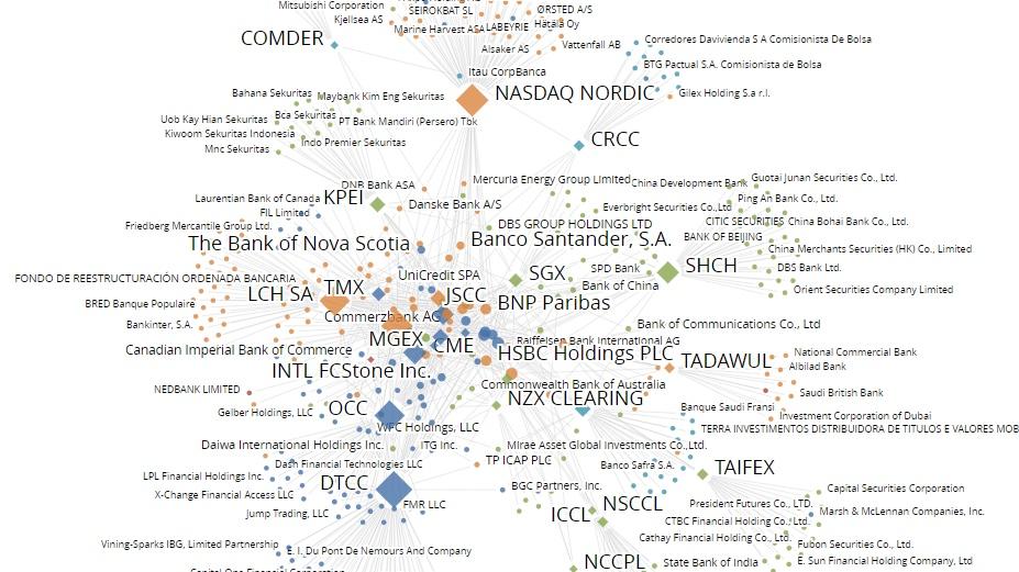 ccp-interdependencies-according-to-fna