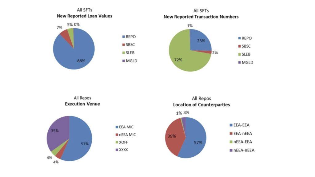 ICMA sftr reports in week 1