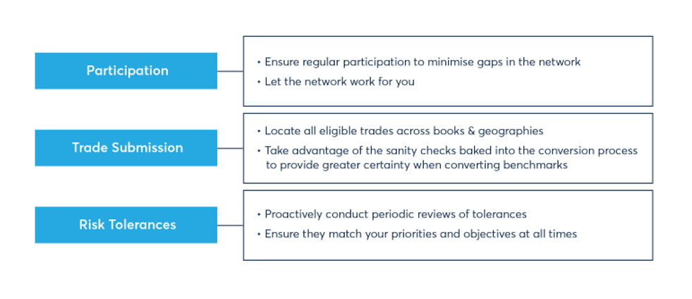 Fig 1. Participation, trade submission and risk tolerances
